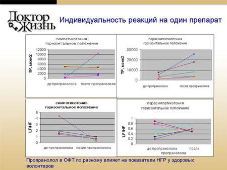 Стандарты фармакотерапии и генетическая исключительность человек