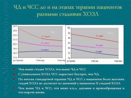 Прогностическое значение показателей функции внешнего дыхания и вариабельности сердечного ритма при хроническом обструктивном заболевании легких